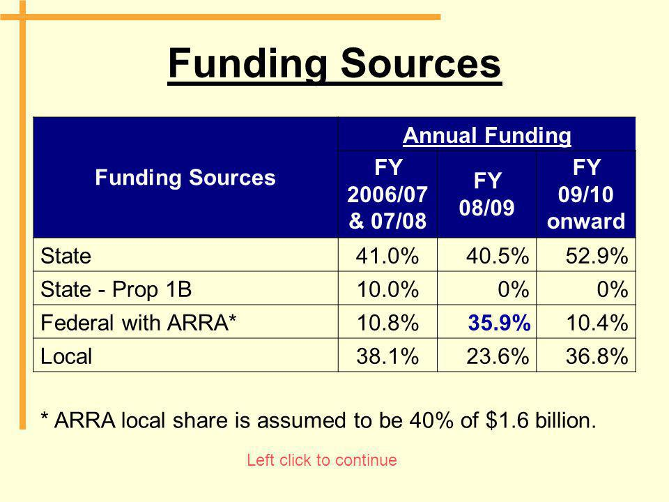 Funding Sources Annual Funding FY 2006/07 & 07/08 FY 08/09 FY 09/10 onward State41.0%40.5%52.9% State - Prop 1B10.0%0% Federal with ARRA*10.8%35.9%10.