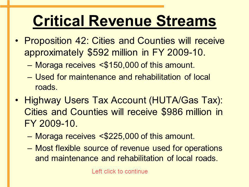 Critical Revenue Streams Proposition 42: Cities and Counties will receive approximately $592 million in FY 2009-10. –Moraga receives <$150,000 of this