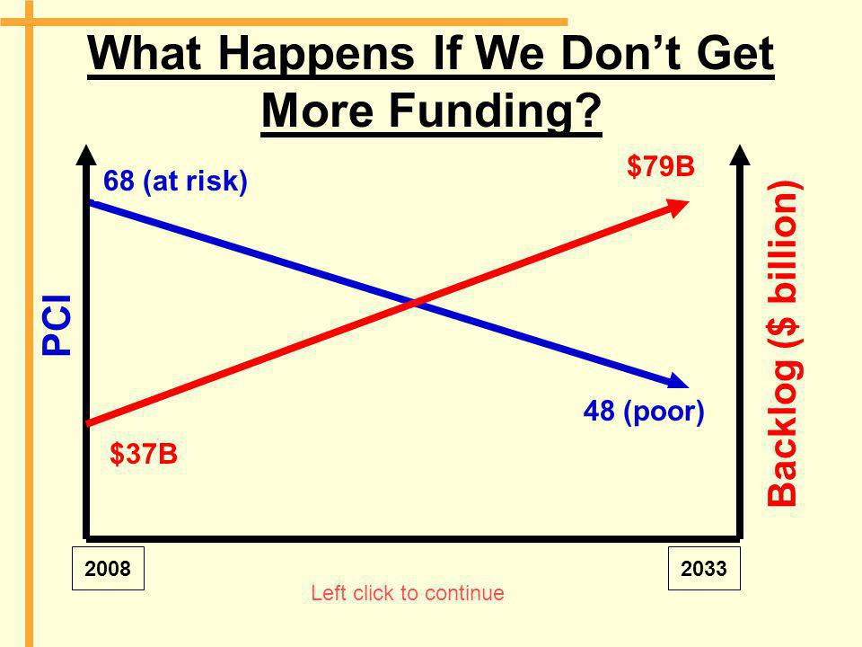What Happens If We Don't Get More Funding? 68 (at risk) 48 (poor) 20082033 PCI Backlog ($ billion) $37B $79B Left click to continue