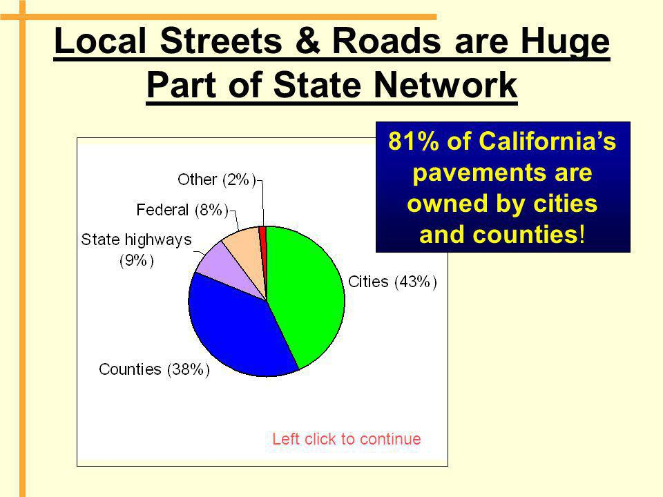Local Streets & Roads are Huge Part of State Network 81% of California's pavements are owned by cities and counties! Left click to continue