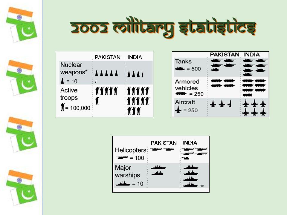 2002 Military Statistics