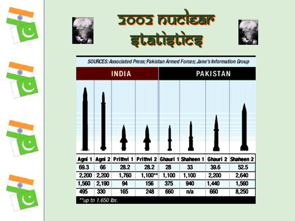 2002 Nuclear Statistics