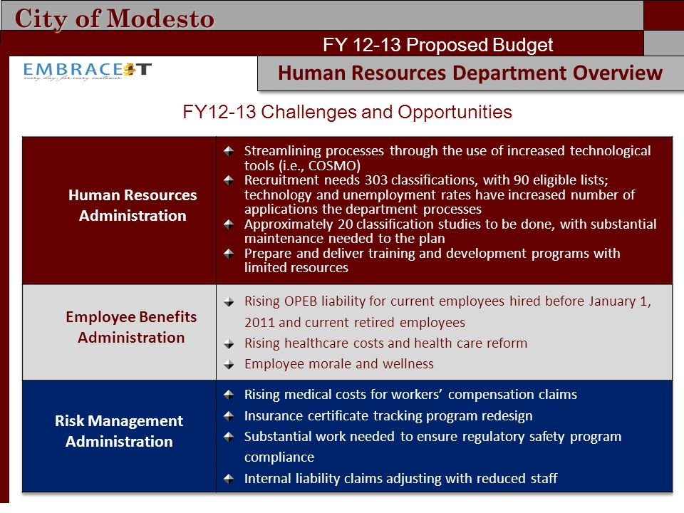City of Modesto FY 12-13 Proposed Budget Human Resources Department Overview FY12-13 Challenges and Opportunities