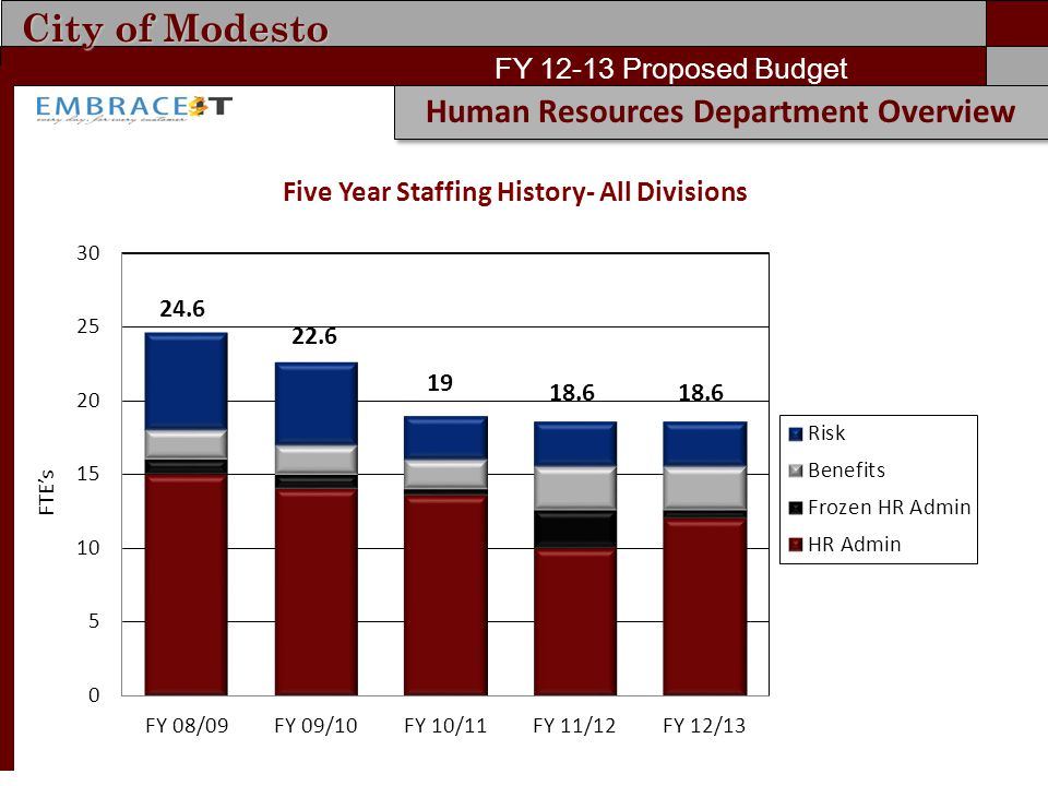 City of Modesto FY 12-13 Proposed Budget Human Resources Department Overview Five Year Staffing History- All Divisions 22.6 19 18.6 FTE's