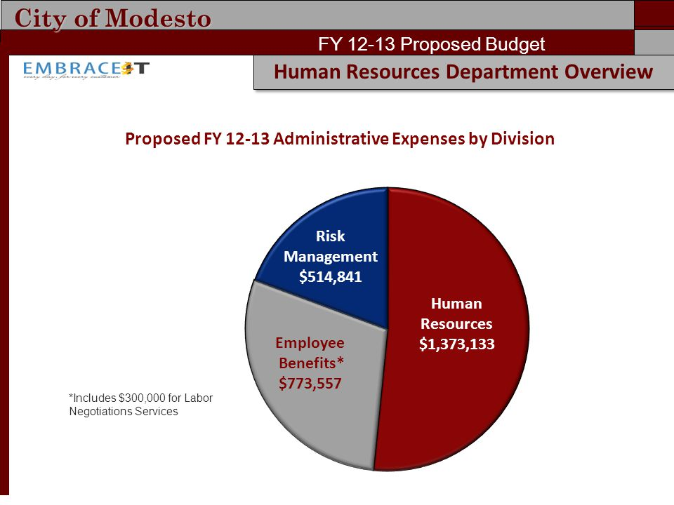City of Modesto FY 12-13 Proposed Budget Human Resources Department Overview Proposed FY 12-13 Administrative Expenses by Division *Includes $300,000