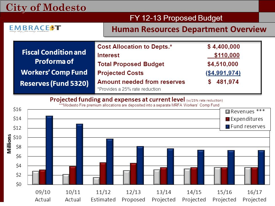 City of Modesto FY 12-13 Proposed Budget Human Resources Department Overview Projected funding and expenses at current level (w/25% rate reduction) **