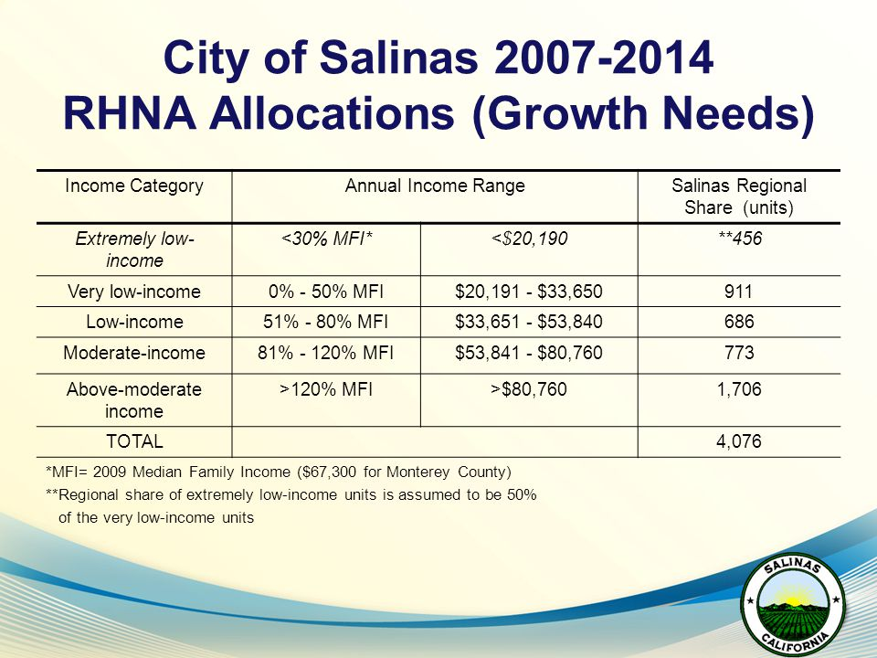 City of Salinas 2007-2014 RHNA Allocations (Growth Needs) Income CategoryAnnual Income RangeSalinas Regional Share (units) Extremely low- income <30% MFI*<$20,190**456 Very low-income0% - 50% MFI$20,191 - $33,650911 Low-income51% - 80% MFI$33,651 - $53,840686 Moderate-income81% - 120% MFI$53,841 - $80,760773 Above-moderate income >120% MFI>$80,7601,706 TOTAL4,076 *MFI= 2009 Median Family Income ($67,300 for Monterey County) **Regional share of extremely low-income units is assumed to be 50% of the very low-income units
