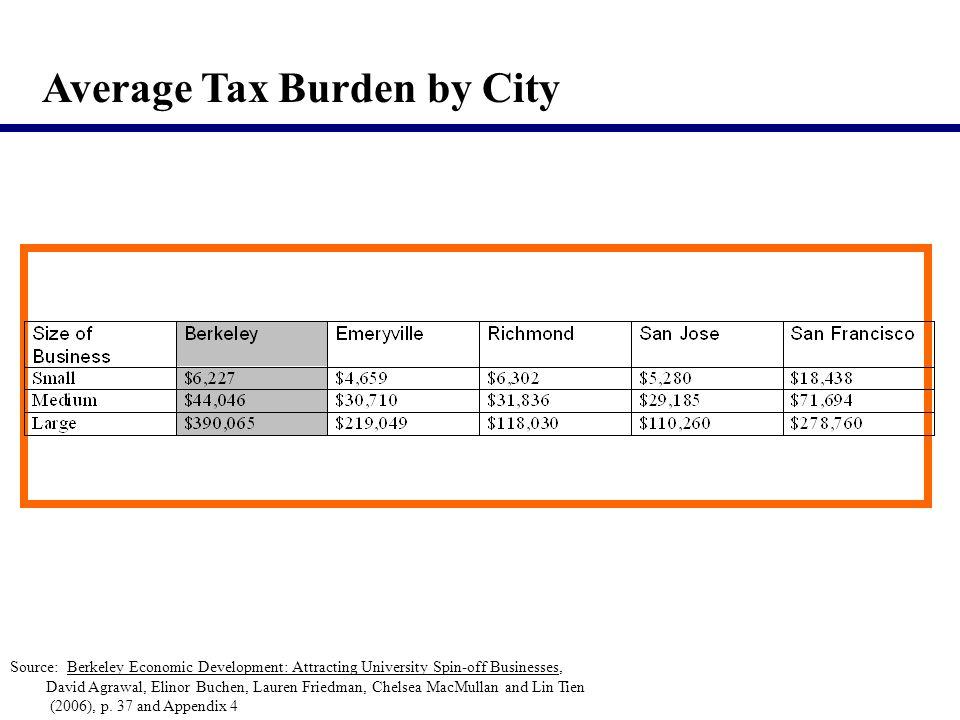 Average Tax Burden by City Source: Berkeley Economic Development: Attracting University Spin-off Businesses, David Agrawal, Elinor Buchen, Lauren Friedman, Chelsea MacMullan and Lin Tien (2006), p.