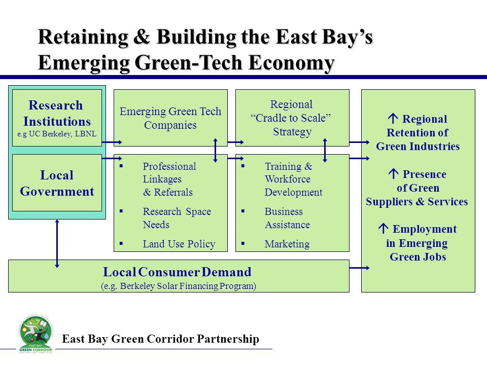 Local Consumer Demand (e.g.