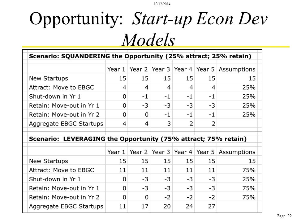 10/12/2014 Page 29 Opportunity: Start-up Econ Dev Models