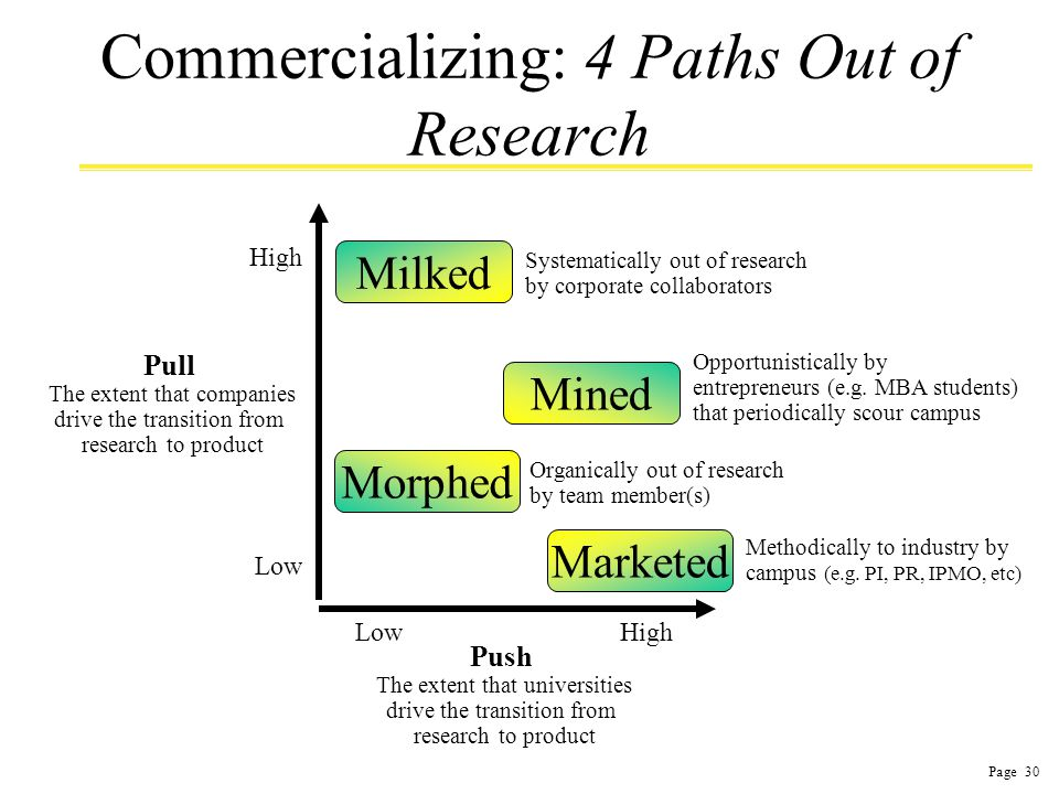 Page 30 Commercializing: 4 Paths Out of Research Push The extent that universities drive the transition from research to product High Low Pull The extent that companies drive the transition from research to product Low Morphed Milked Mined Marketed Organically out of research by team member(s) Systematically out of research by corporate collaborators Opportunistically by entrepreneurs (e.g.