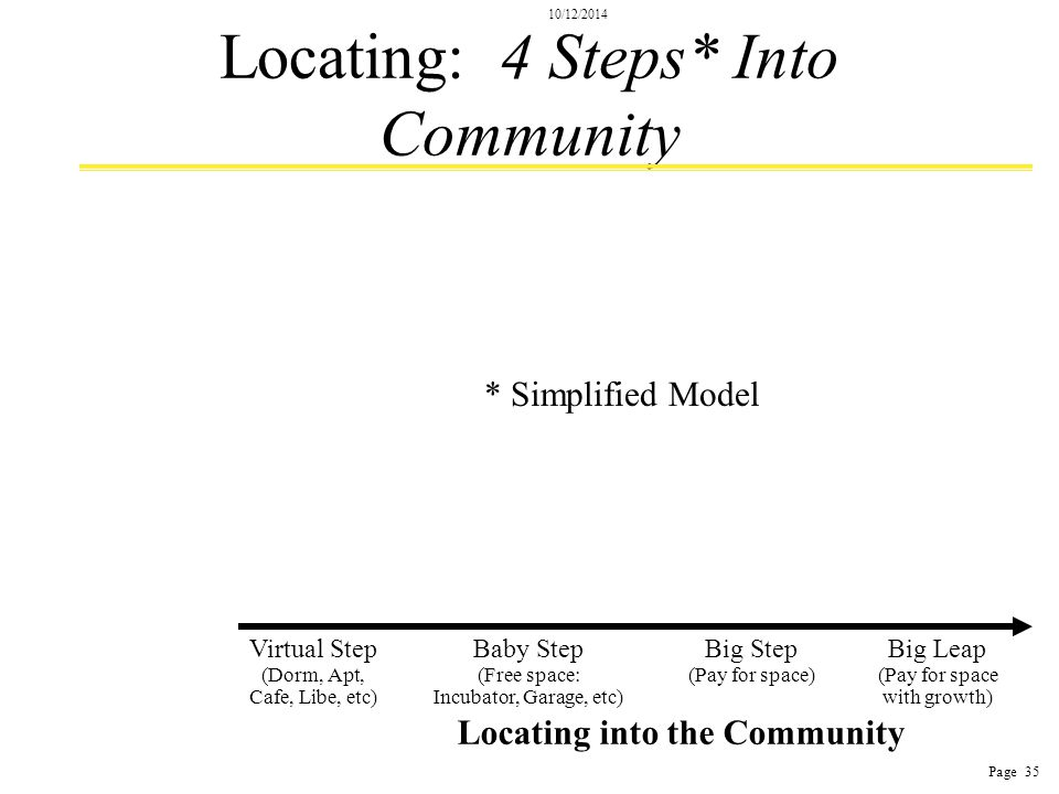 10/12/2014 Page 35 Locating: 4 Steps* Into Community * Simplified Model Locating into the Community Baby Step (Free space: Incubator, Garage, etc) Virtual Step (Dorm, Apt, Cafe, Libe, etc) Big Step (Pay for space) Big Leap (Pay for space with growth)