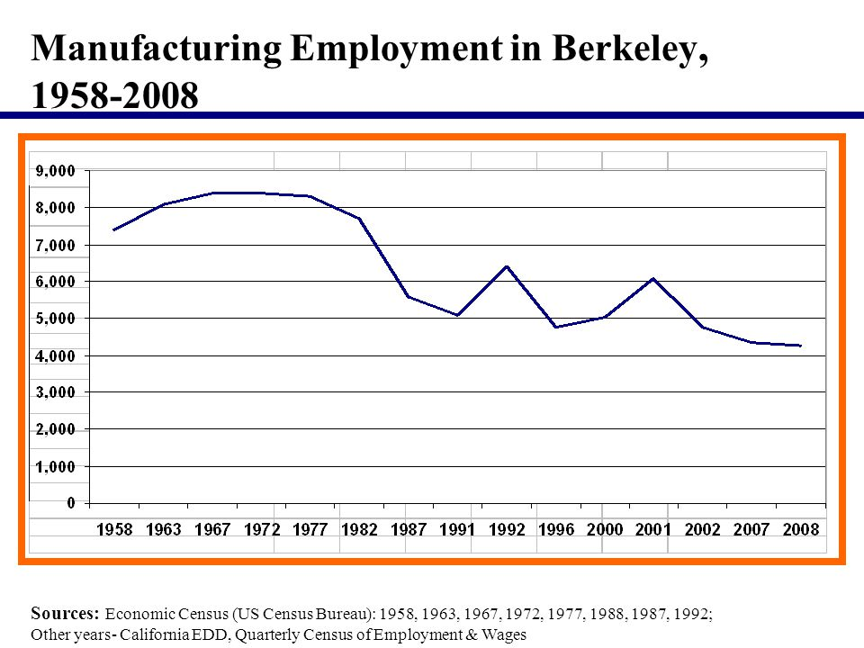 Manufacturing Employment in Berkeley, 1958-2008 Sources: Economic Census (US Census Bureau): 1958, 1963, 1967, 1972, 1977, 1988, 1987, 1992; Other years- California EDD, Quarterly Census of Employment & Wages
