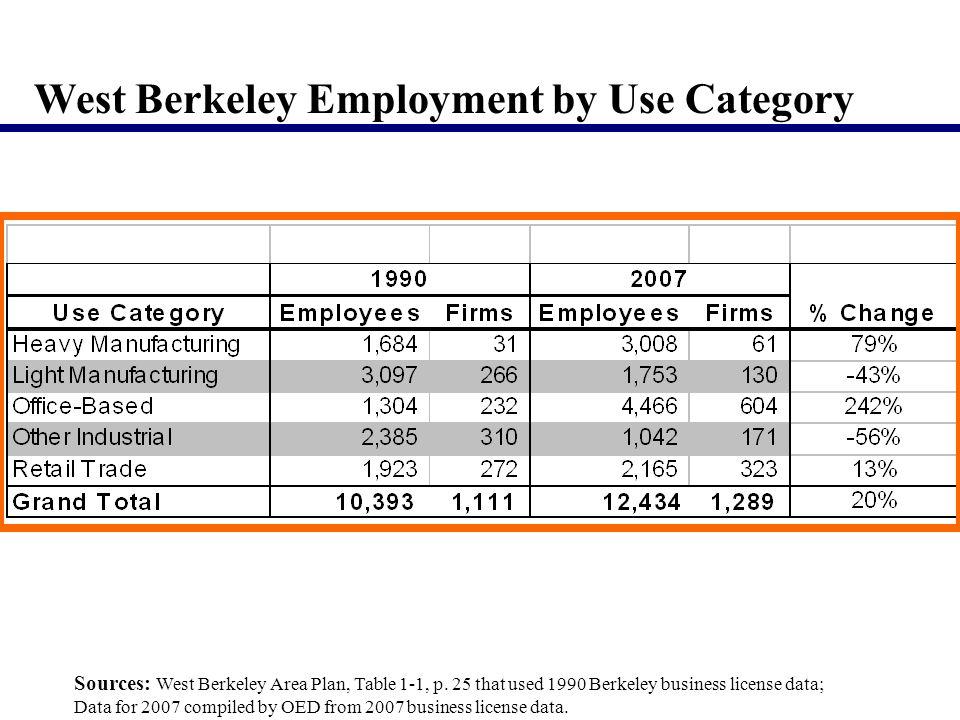 Sources: West Berkeley Area Plan, Table 1-1, p.
