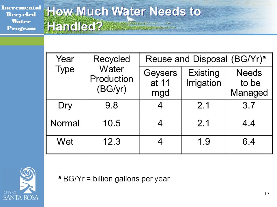 Incremental Recycled Water Program 13 How Much Water Needs to Handled.