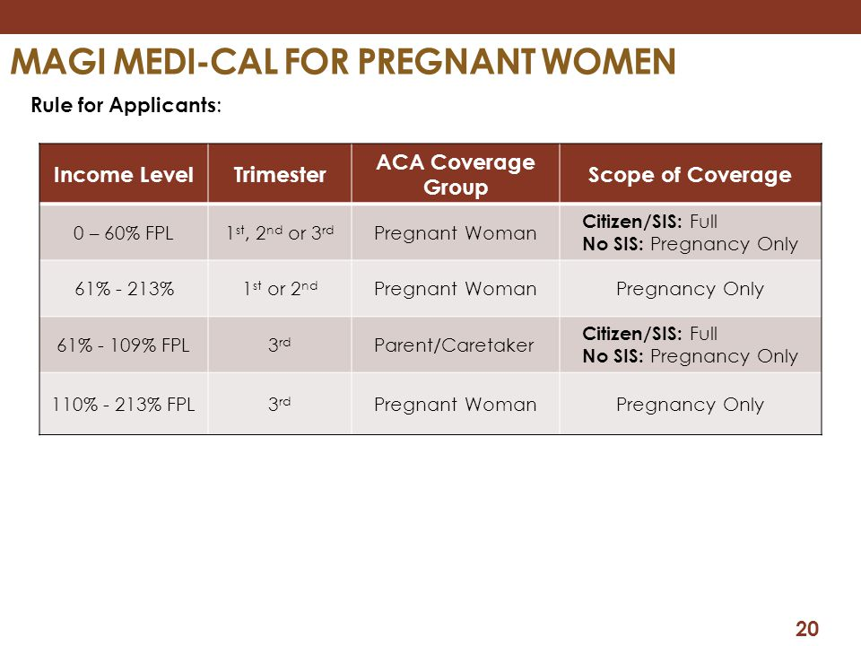 20 MAGI MEDI-CAL FOR PREGNANT WOMEN Rule for Applicants : Income LevelTrimester ACA Coverage Group Scope of Coverage 0 – 60% FPL1 st, 2 nd or 3 rd Pre