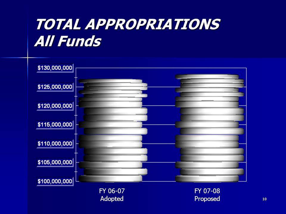 10 TOTAL APPROPRIATIONS All Funds FY 06-07 Adopted FY 07-08 Proposed