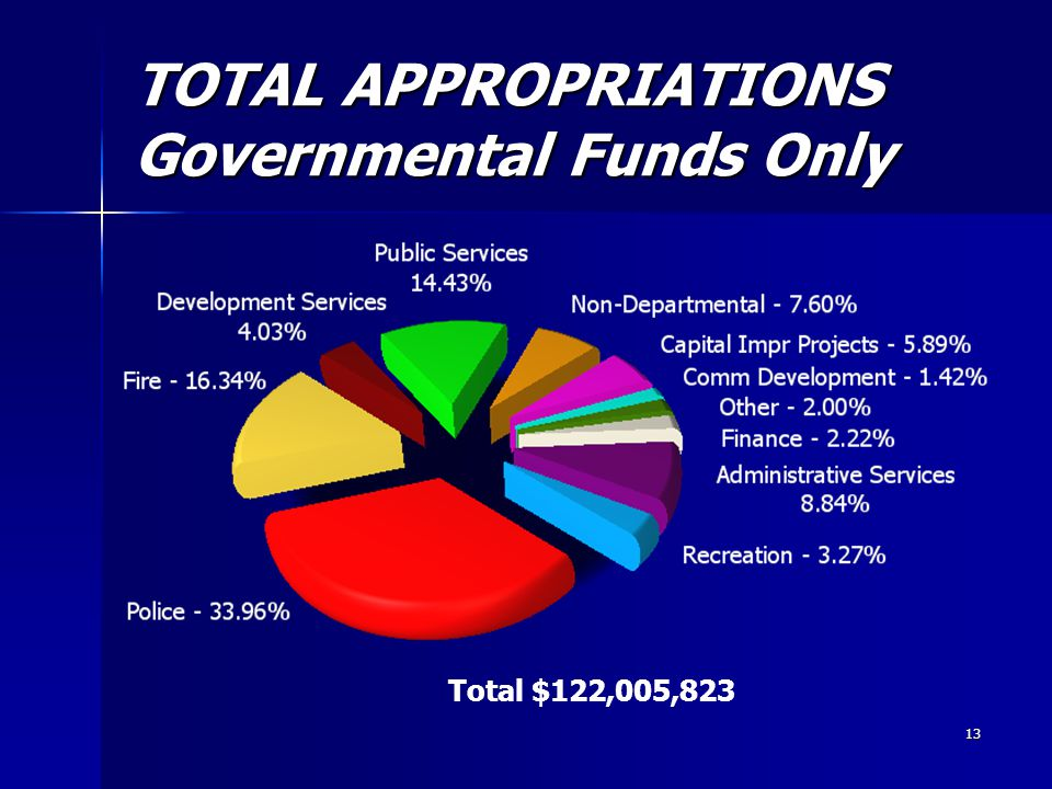 13 TOTAL APPROPRIATIONS Governmental Funds Only Total $122,005,823