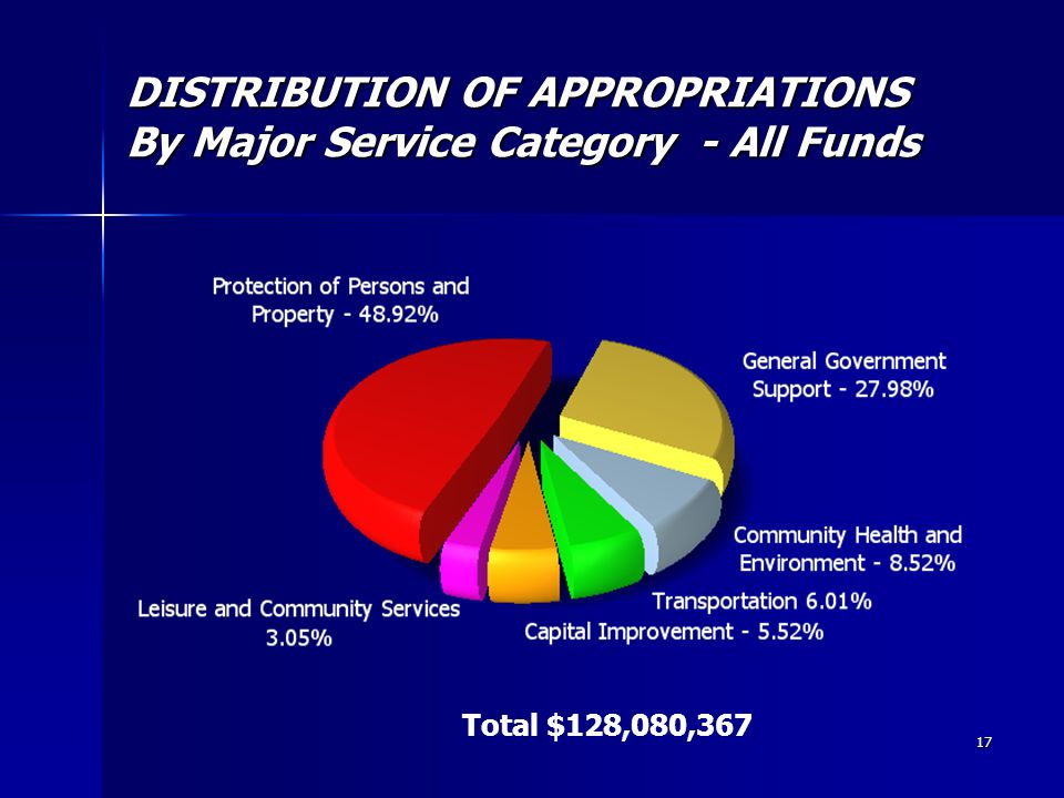 17 DISTRIBUTION OF APPROPRIATIONS By Major Service Category - All Funds Total $128,080,367