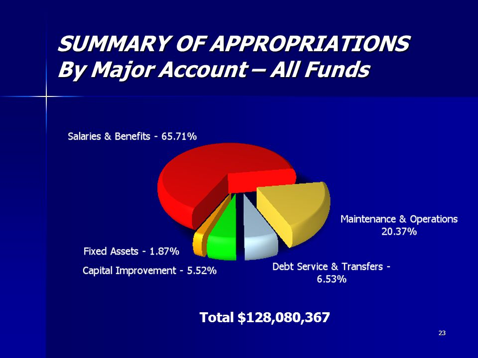 23 SUMMARY OF APPROPRIATIONS By Major Account – All Funds Total $128,080,367