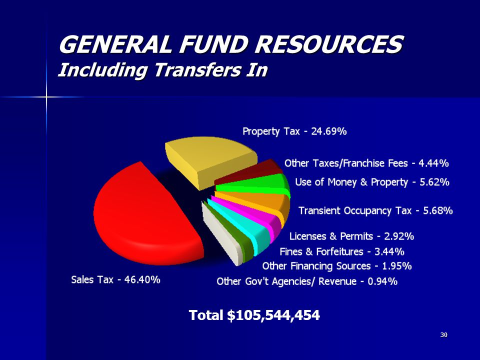 30 GENERAL FUND RESOURCES Including Transfers In Total $105,544,454