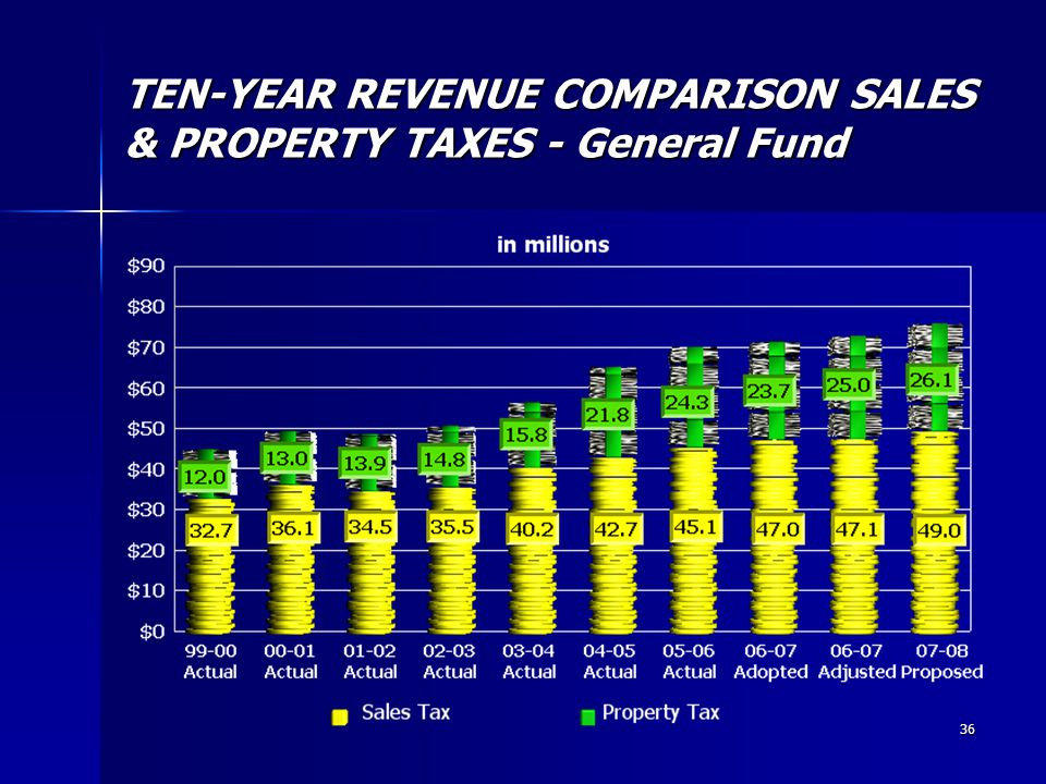 36 TEN-YEAR REVENUE COMPARISON SALES & PROPERTY TAXES - General Fund
