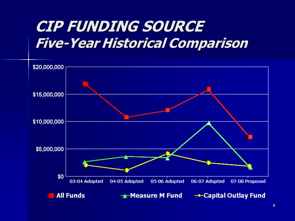 9 CIP FUNDING SOURCE Five-Year Historical Comparison