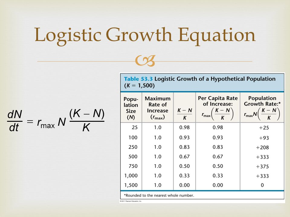   Logistic growth results in an S-shaped curve Logistic Graph Number of generations Population growth begins slowing here.