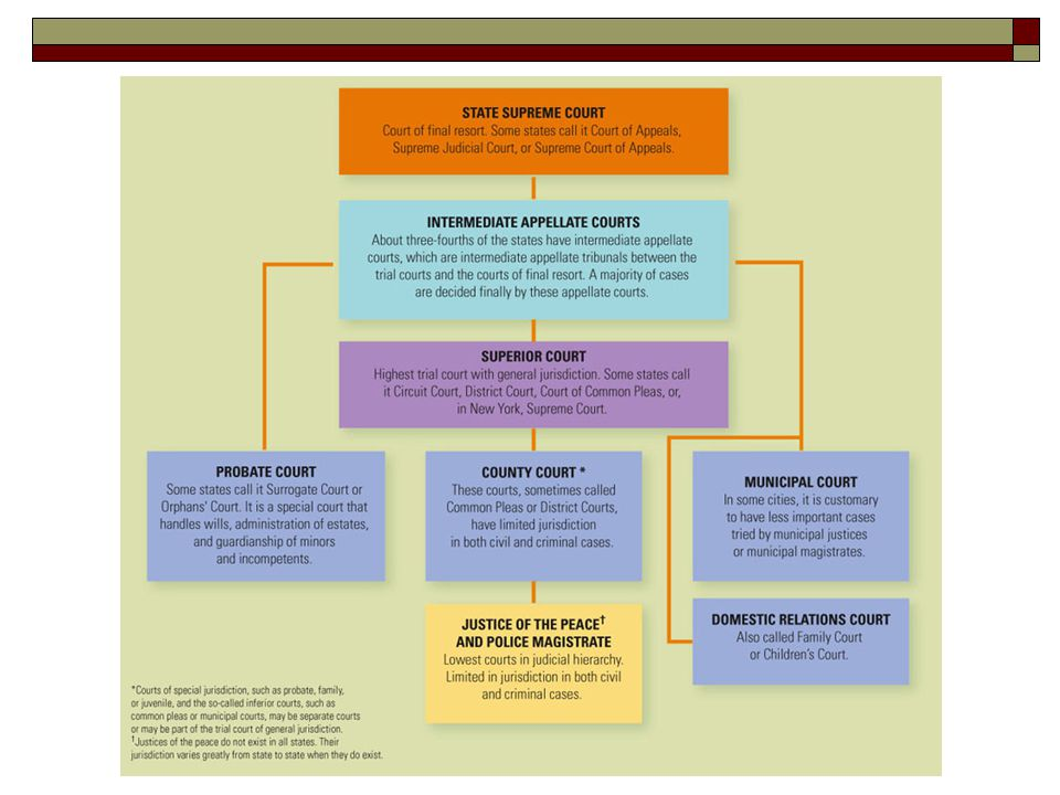 The Federal Court System Three-tiered model:  U.S.