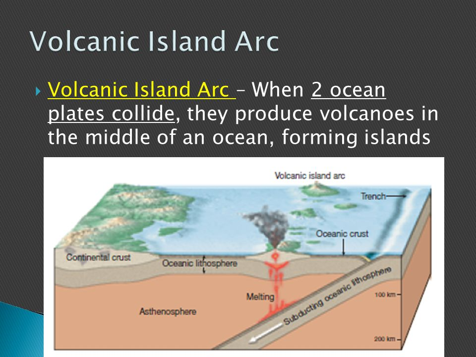  Continental Volcanic Arc – When a continental and ocean plate collide, they produce volcanoes on the land.