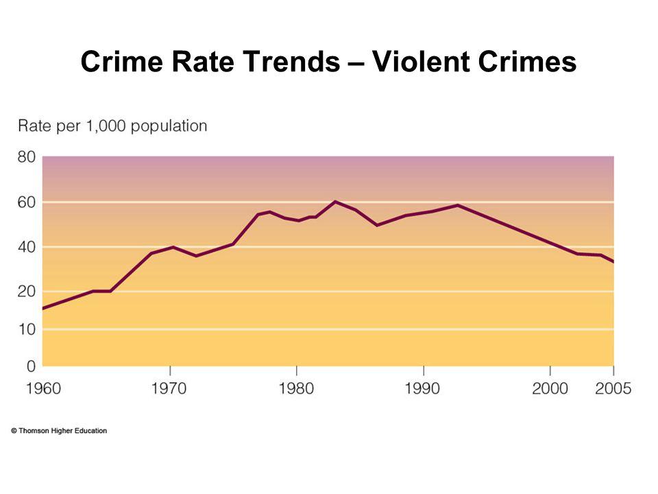Crime Rate Trends – Violent Crimes