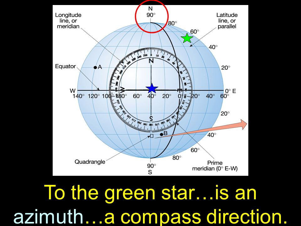 15 To the green star…is an azimuth…a compass direction.