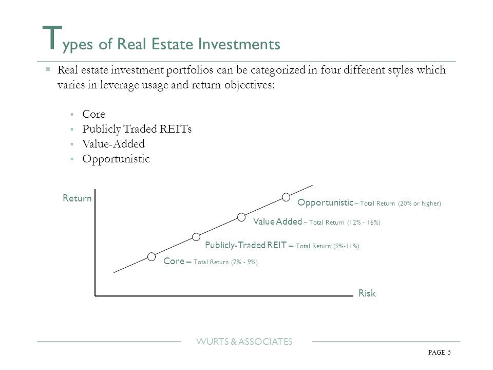 WURTS & ASSOCIATES PAGE 5 T ypes of Real Estate Investments Risk Return Opportunistic – Total Return (20% or higher) Value Added – Total Return (12% - 16%) Publicly-Traded REIT – Total Return (9%-11%) Core – Total Return (7% - 9%)  Real estate investment portfolios can be categorized in four different styles which varies in leverage usage and return objectives:  Core  Publicly Traded REITs  Value-Added  Opportunistic