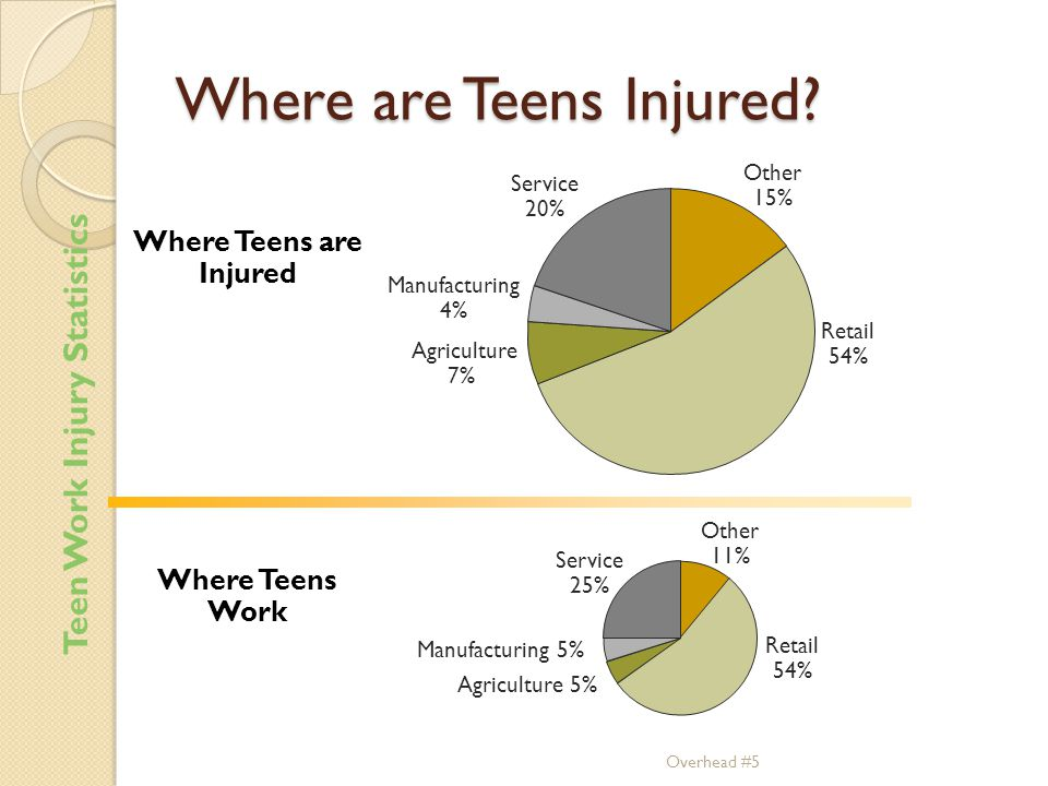 Overhead #5 Where are Teens Injured.