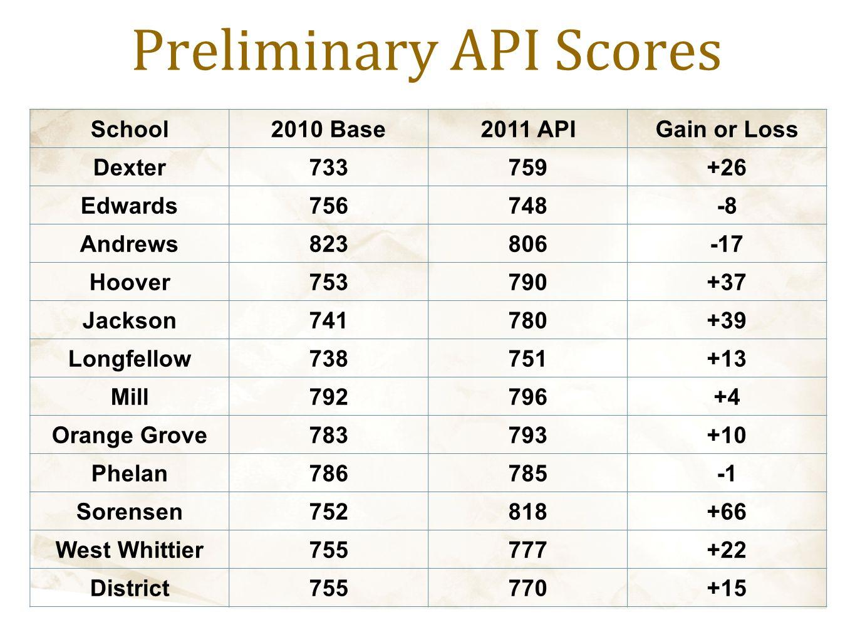 Preliminary API Scores School2010 Base2011 APIGain or Loss Dexter733759+26 Edwards756748-8 Andrews823806-17 Hoover753790+37 Jackson741780+39 Longfello