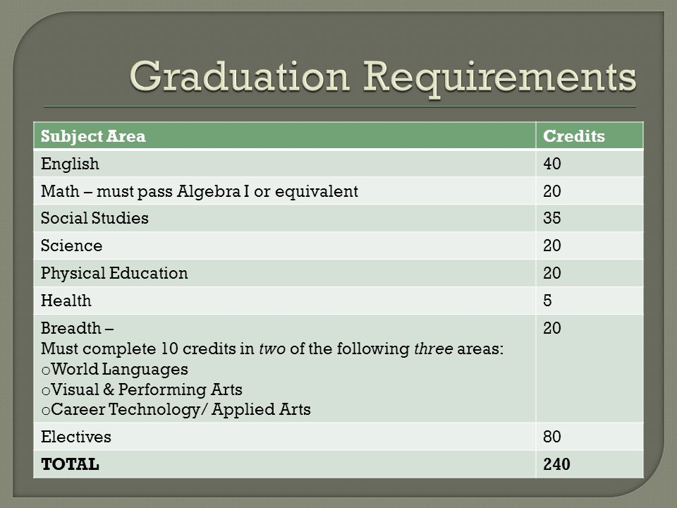 Subject AreaCredits English40 Math – must pass Algebra I or equivalent20 Social Studies35 Science20 Physical Education20 Health5 Breadth – Must complete 10 credits in two of the following three areas: o World Languages o Visual & Performing Arts o Career Technology/ Applied Arts 20 Electives80 TOTAL240