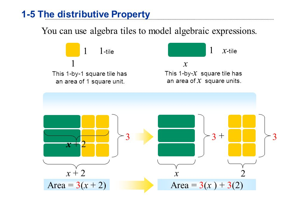 You can use algebra tiles to model algebraic expressions. 1 1 1 -tile This 1-by-1 square tile has an area of 1 square unit. x -tile x 1 This 1-by- x s