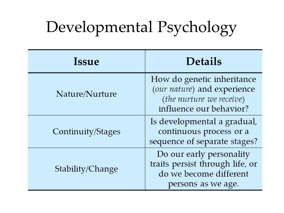Developmental Psychology IssueDetails Nature/Nurture How do genetic inheritance (our nature) and experience (the nurture we receive) influence our beh