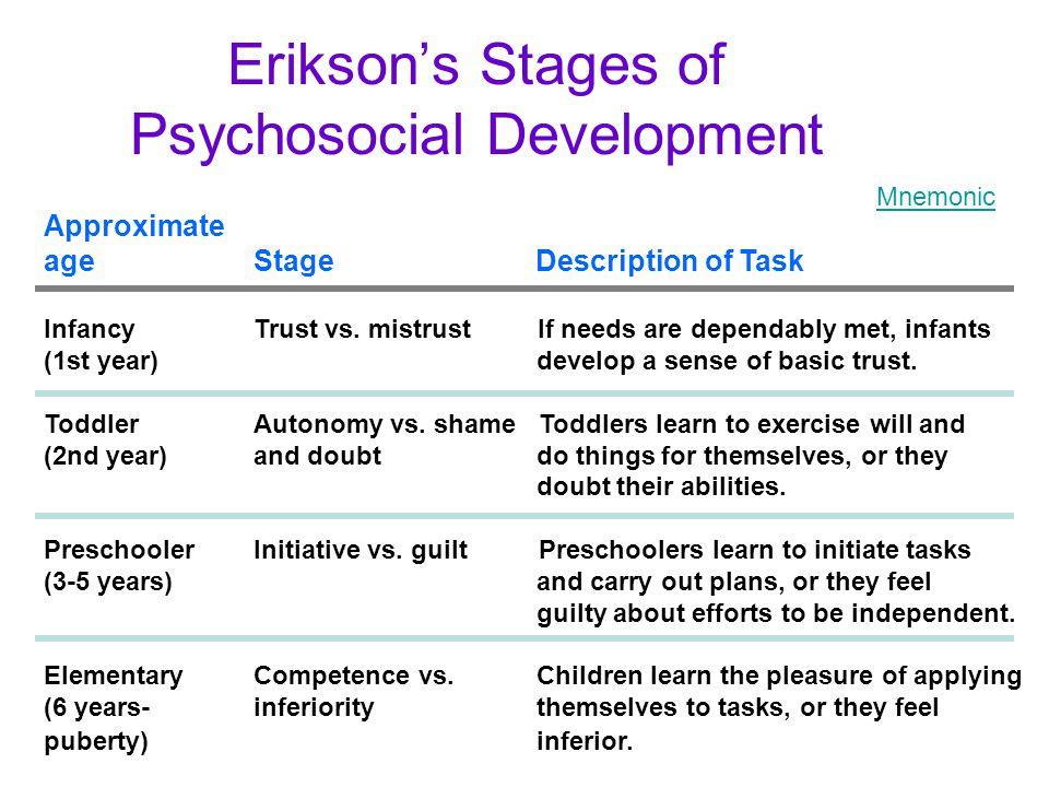 Erikson's Stages of Psychosocial Development Approximate ageStage Description of Task InfancyTrust vs. mistrust If needs are dependably met, infants (