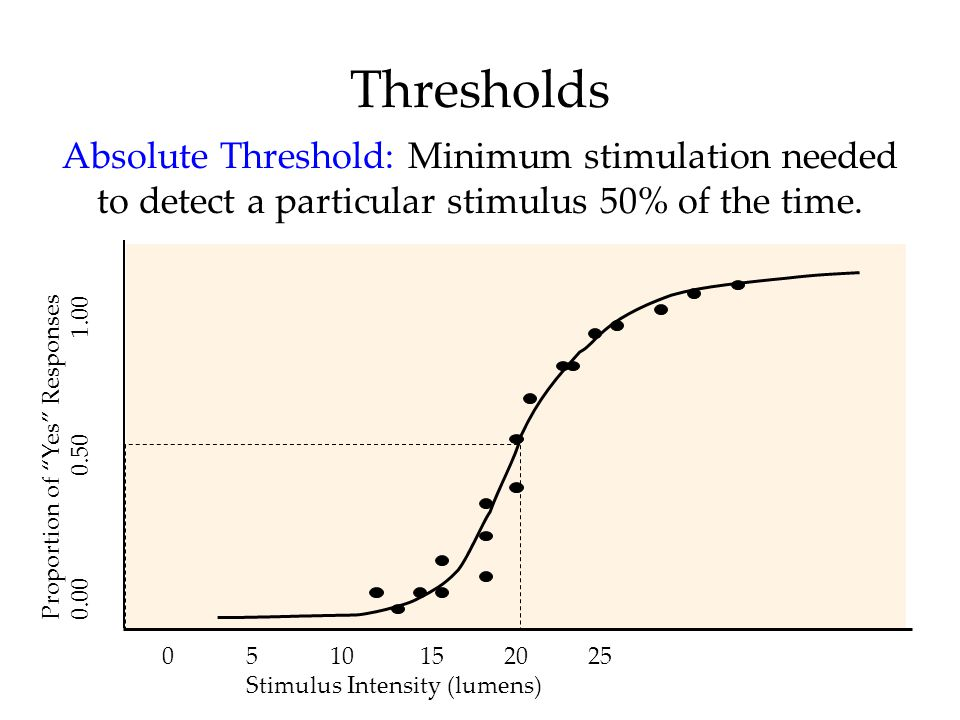 """Thresholds Absolute Threshold: Minimum stimulation needed to detect a particular stimulus 50% of the time. Proportion of """"Yes"""" Responses 0.00 0.50 1.0"""