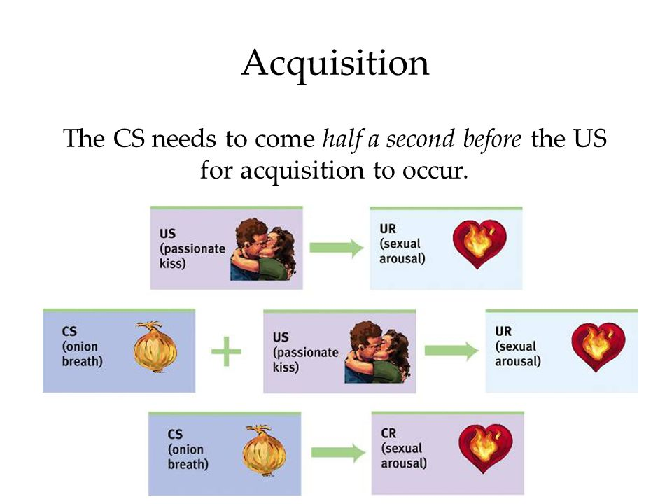 Acquisition The CS needs to come half a second before the US for acquisition to occur.