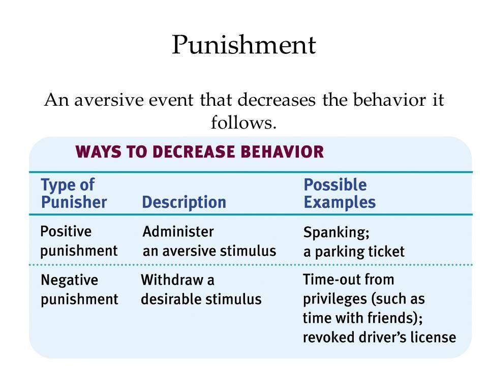 Punishment An aversive event that decreases the behavior it follows.