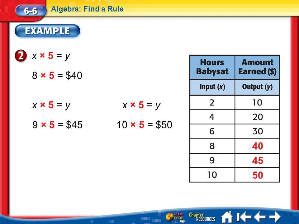 Lesson 6 Ex2 6-6 Algebra: Find a Rule x × 5 = y 8 × 5 = $40 9 × 5 = $4510 × 5 = $50 40 45 50