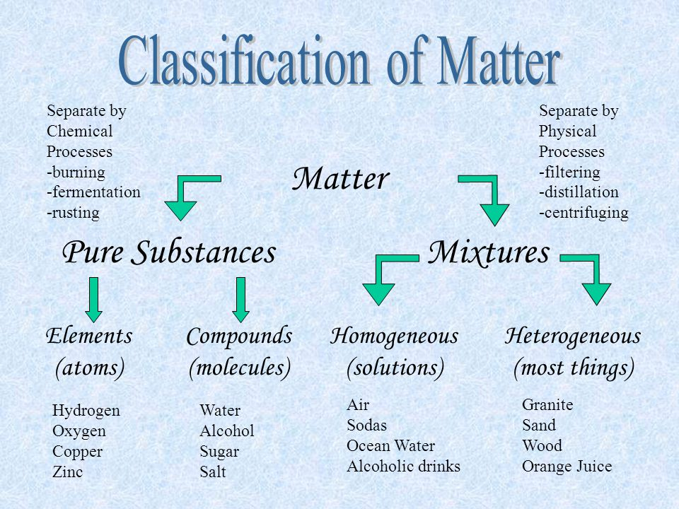Matter Pure SubstancesMixtures Compounds (molecules) Homogeneous (solutions) Heterogeneous (most things) Elements (atoms) Hydrogen Oxygen Copper Zinc Granite Sand Wood Orange Juice Air Sodas Ocean Water Alcoholic drinks Water Alcohol Sugar Salt Separate by Physical Processes -filtering -distillation -centrifuging Separate by Chemical Processes -burning -fermentation -rusting