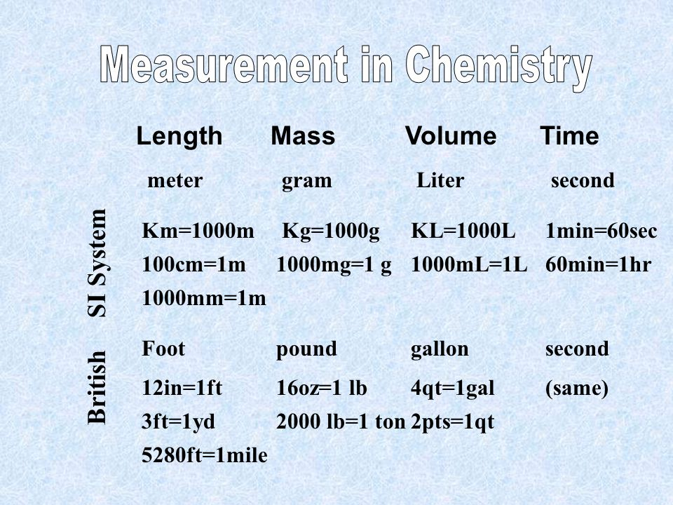 Length MassVolumeTime metergramLitersecond SI System Km=1000m Kg=1000gKL=1000L1min=60sec 100cm=1m1000mg=1 g1000mL=1L60min=1hr 1000mm=1m British 12in=1ft16oz=1 lb4qt=1gal(same) 3ft=1yd2000 lb=1 ton2pts=1qt 5280ft=1mile Footpoundgallonsecond