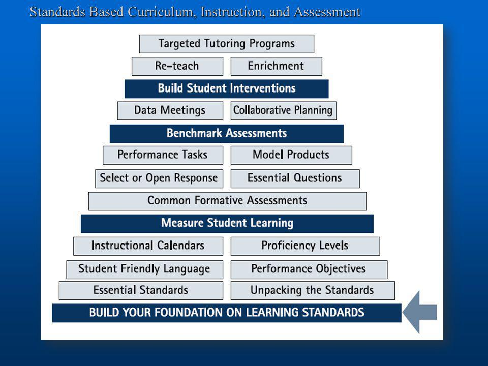 Standards Based Curriculum, Instruction, and Assessment