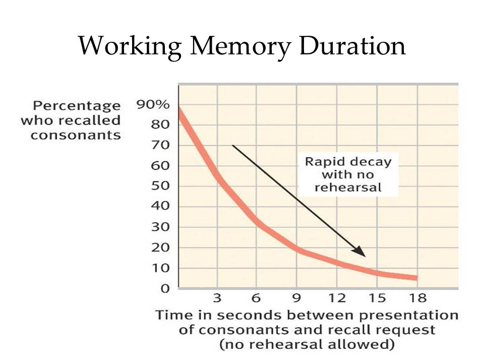 39 Duration Peterson and Peterson (1959) measured the duration of working memory by manipulating rehearsal. CH?? The duration of the working memory is