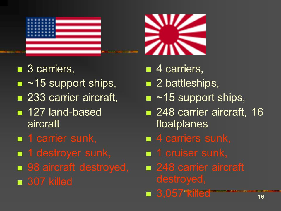 16 3 carriers, ~15 support ships, 233 carrier aircraft, 127 land-based aircraft 1 carrier sunk, 1 destroyer sunk, 98 aircraft destroyed, 307 killed 4 carriers, 2 battleships, ~15 support ships, 248 carrier aircraft, 16 floatplanes 4 carriers sunk, 1 cruiser sunk, 248 carrier aircraft destroyed, 3,057 killed