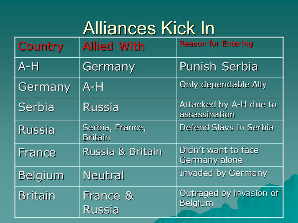 Alliances Kick In Country Allied With Reason for Entering A-HGermany Punish Serbia GermanyA-H Only dependable Ally SerbiaRussia Attacked by A-H due to assassination Russia Serbia, France, Britain Defend Slavs in Serbia France Russia & Britain Didn't want to face Germany alone BelgiumNeutral Invaded by Germany Britain France & Russia Outraged by invasion of Belgium