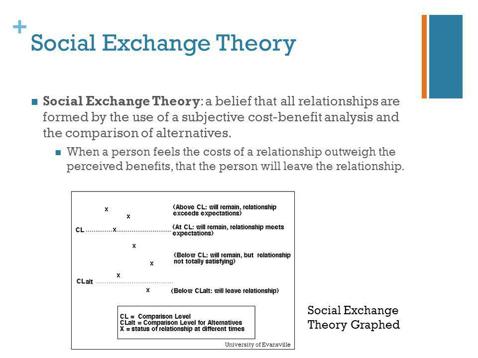+ Social Exchange Theory Social Exchange Theory: a belief that all relationships are formed by the use of a subjective cost-benefit analysis and the c